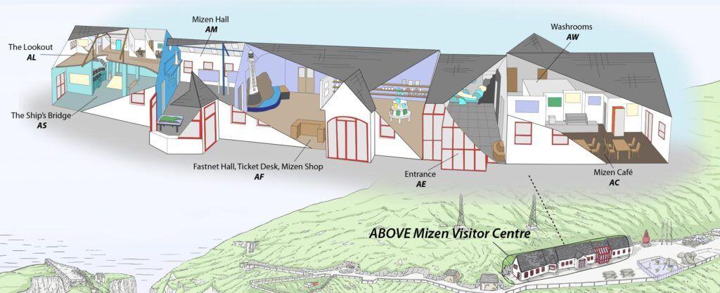 The Mizen Head Visitor Centre: Above